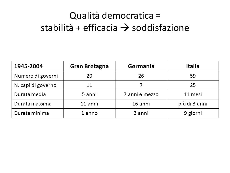 Qualità democratica = stabilità + efficacia  soddisfazione