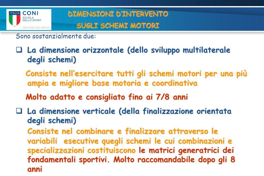 DIMENSIONI D'INTERVENTO