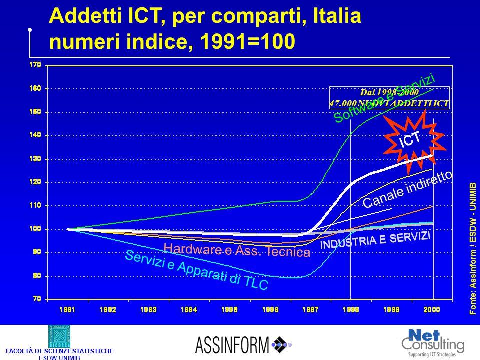 Addetti ICT, Italia 1999-2000 (valori in migliaia)