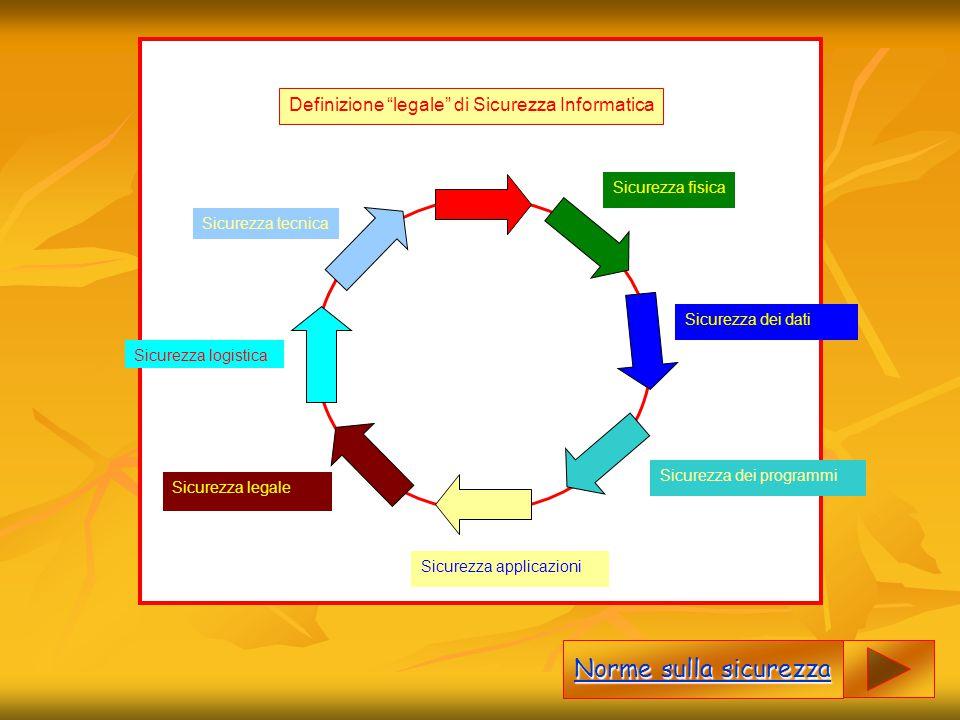 Norme sulla sicurezza Definizione legale di Sicurezza Informatica
