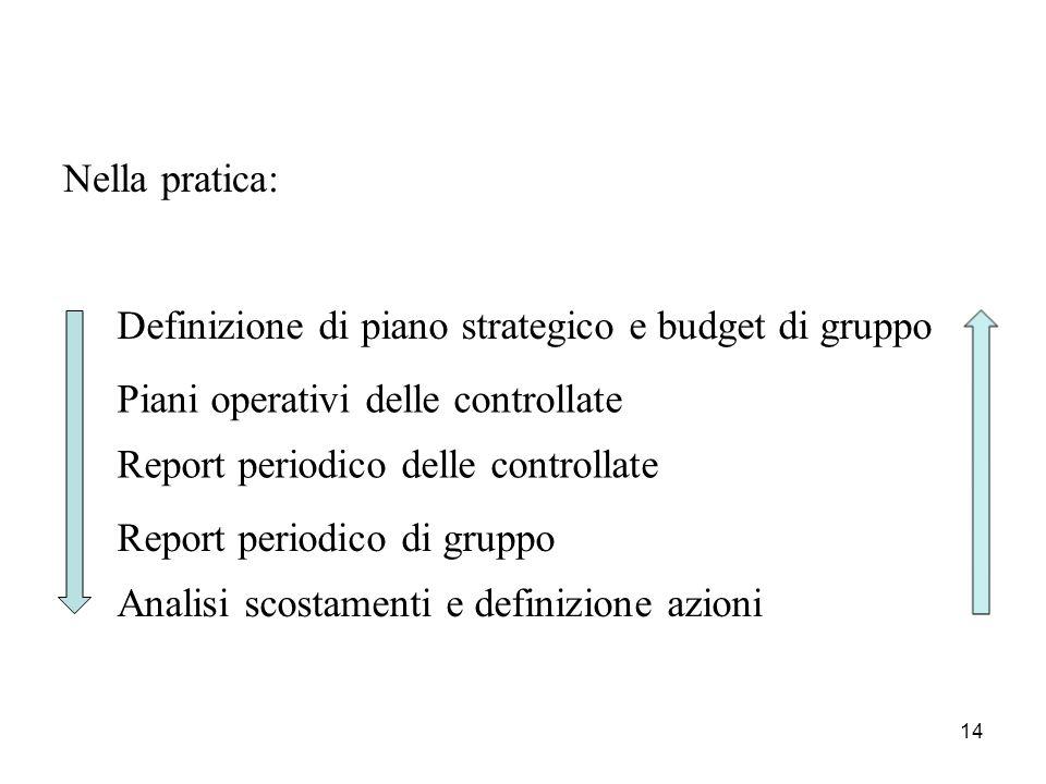 Nella pratica: Definizione di piano strategico e budget di gruppo. Piani operativi delle controllate.