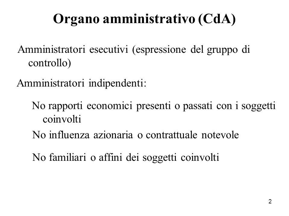 Organo amministrativo (CdA)
