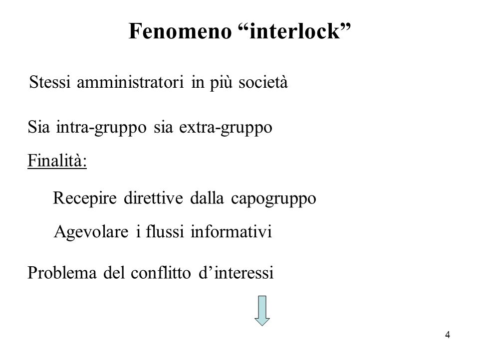 Fenomeno interlock Stessi amministratori in più società