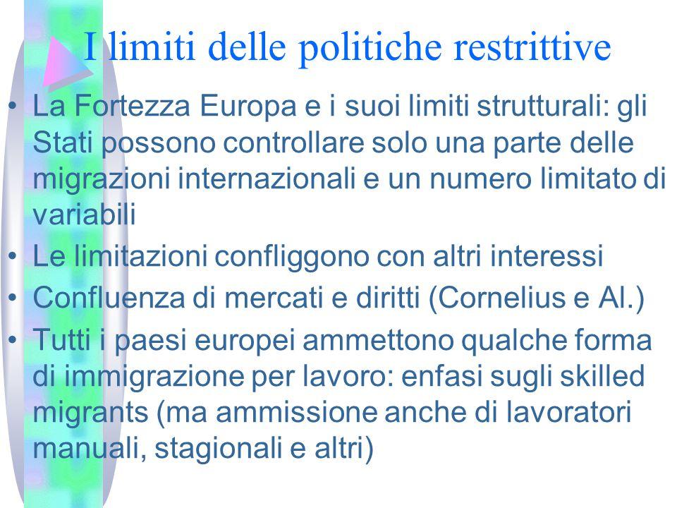 I limiti delle politiche restrittive
