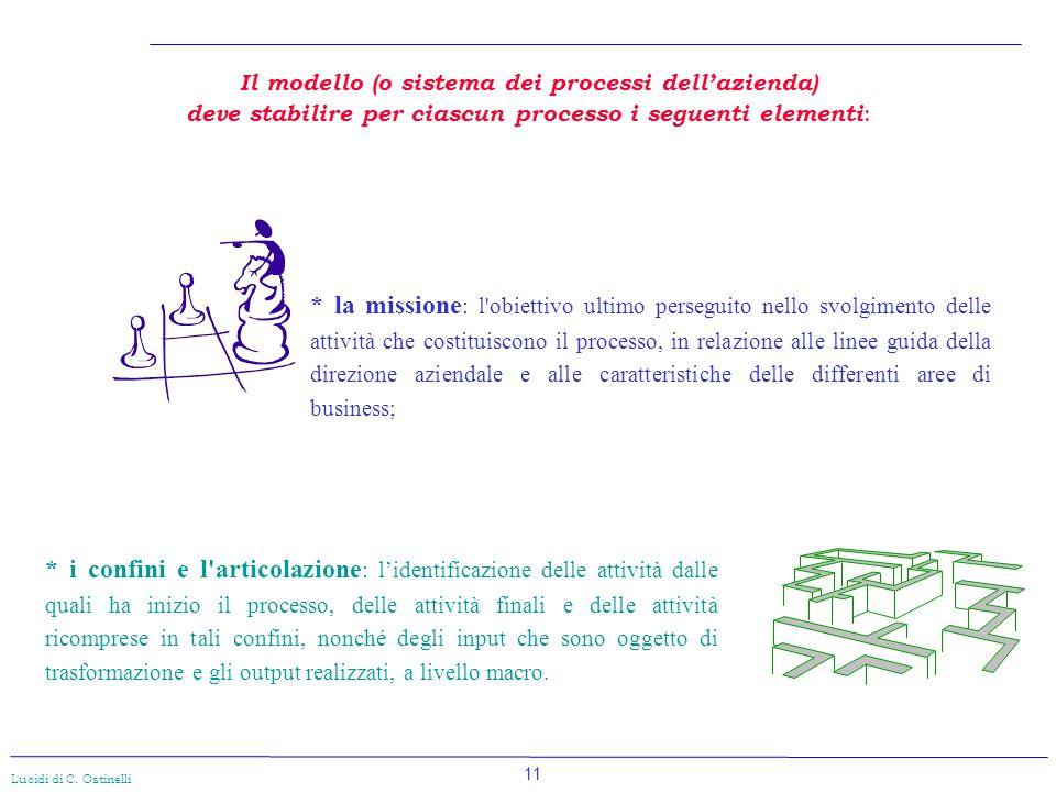 Il modello (o sistema dei processi dell'azienda)