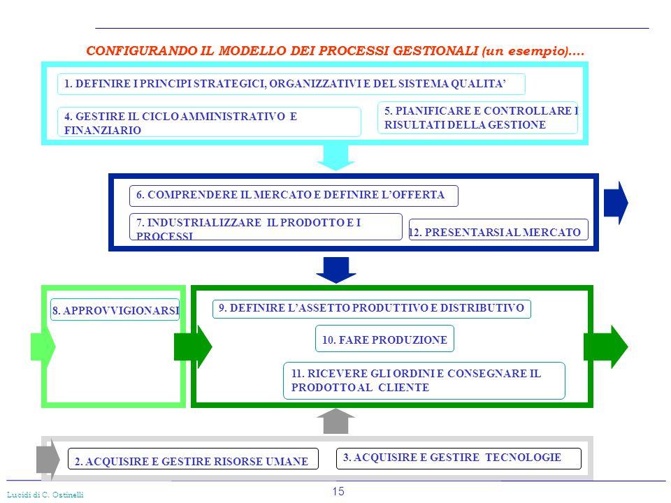 CONFIGURANDO IL MODELLO DEI PROCESSI GESTIONALI (un esempio)....