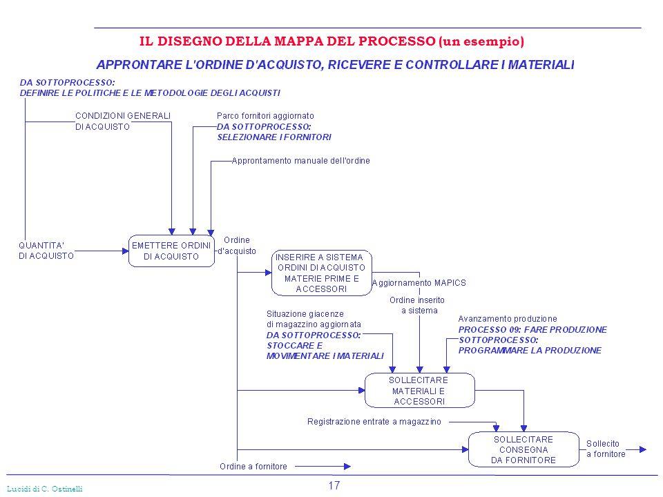 IL DISEGNO DELLA MAPPA DEL PROCESSO (un esempio)