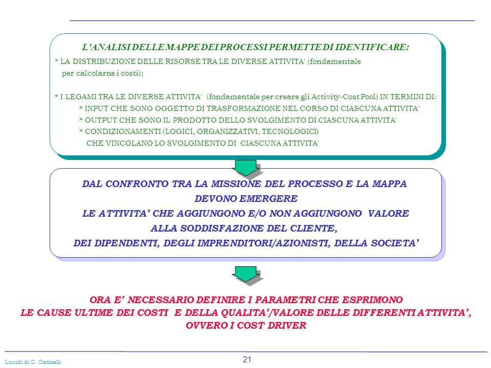 L ANALISI DELLE MAPPE DEI PROCESSI PERMETTE DI IDENTIFICARE: