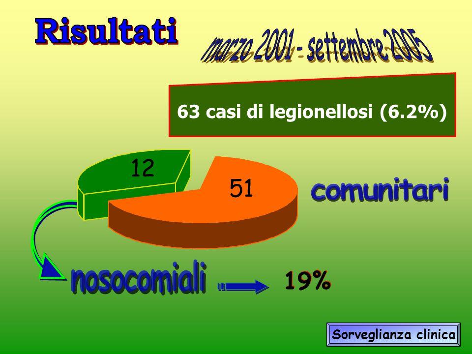 63 casi di legionellosi (6.2%)