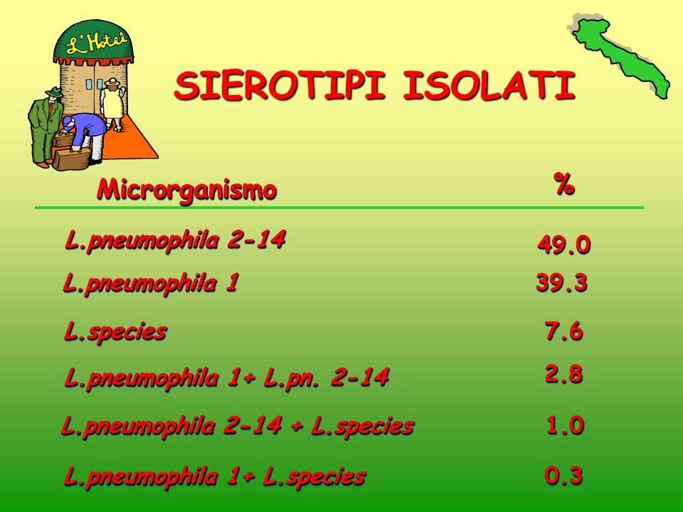 L.pneumophila 2-14 + L.species L.pneumophila 1+ L.species