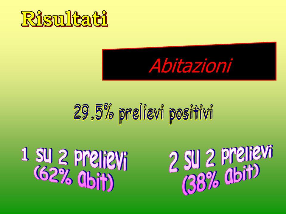 2 su 2 prelievi (38% abit) 1 su 2 prelievi (62% abit)