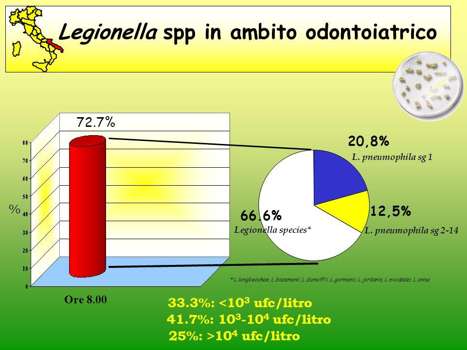 Legionella spp in ambito odontoiatrico