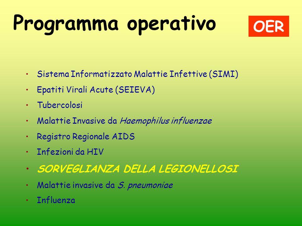 Programma operativo OER SORVEGLIANZA DELLA LEGIONELLOSI