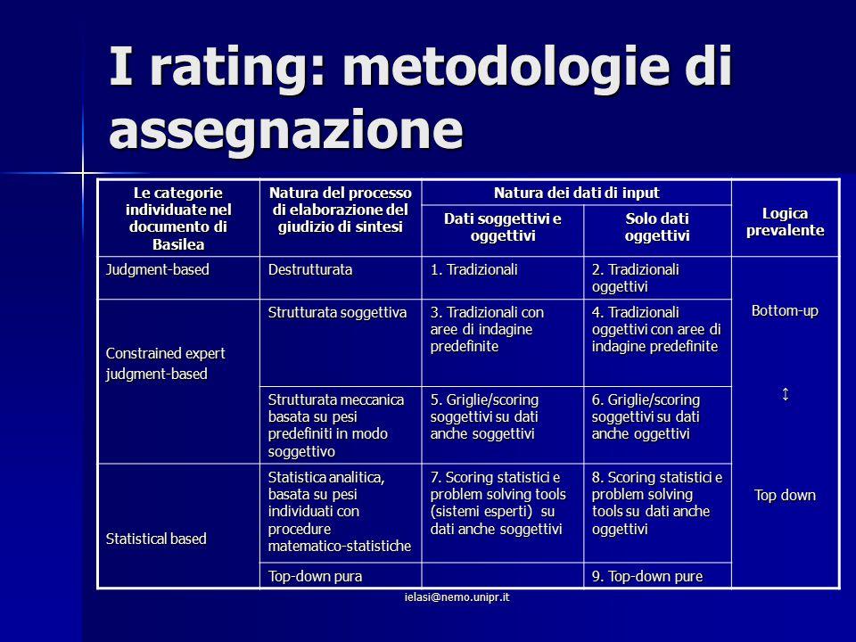 I rating: metodologie di assegnazione
