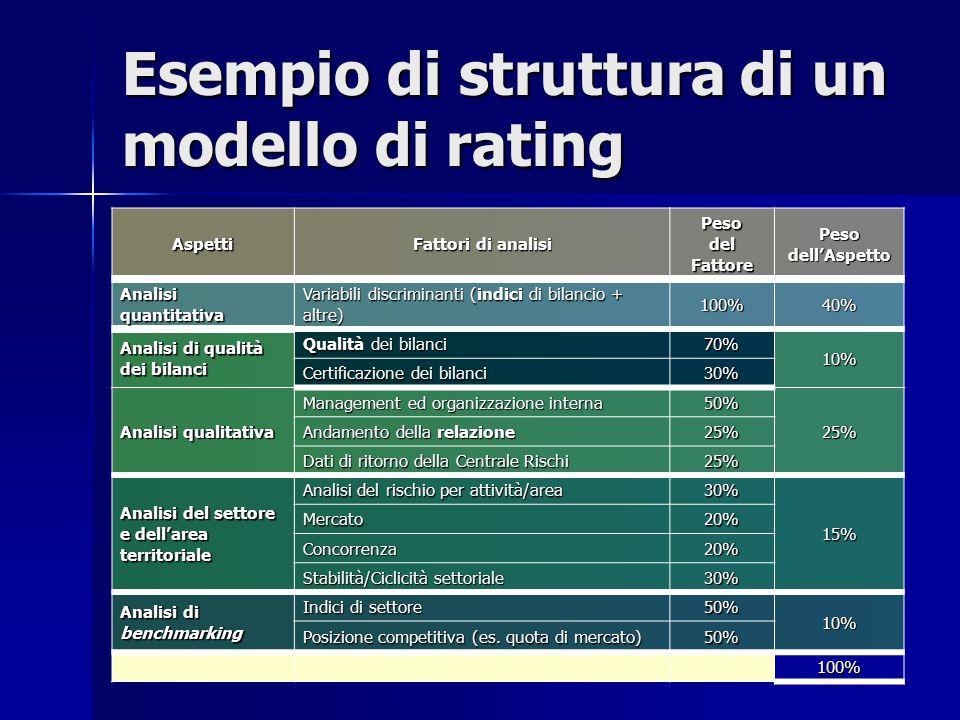 Esempio di struttura di un modello di rating