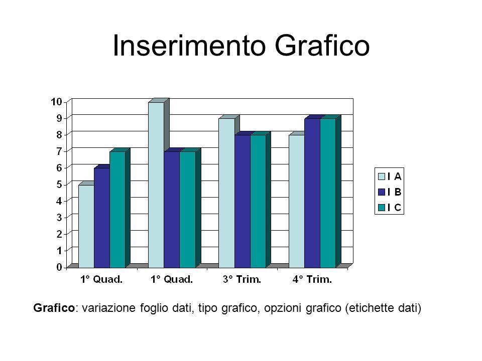Inserimento Grafico Grafico: variazione foglio dati, tipo grafico, opzioni grafico (etichette dati)