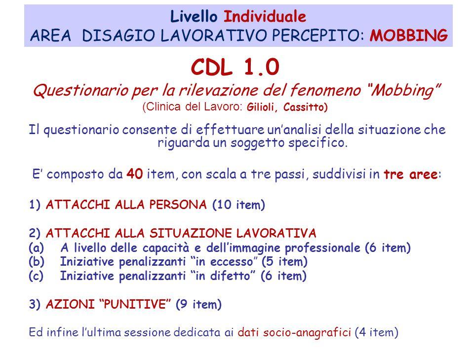 CDL 1.0 Livello Individuale AREA DISAGIO LAVORATIVO PERCEPITO: MOBBING