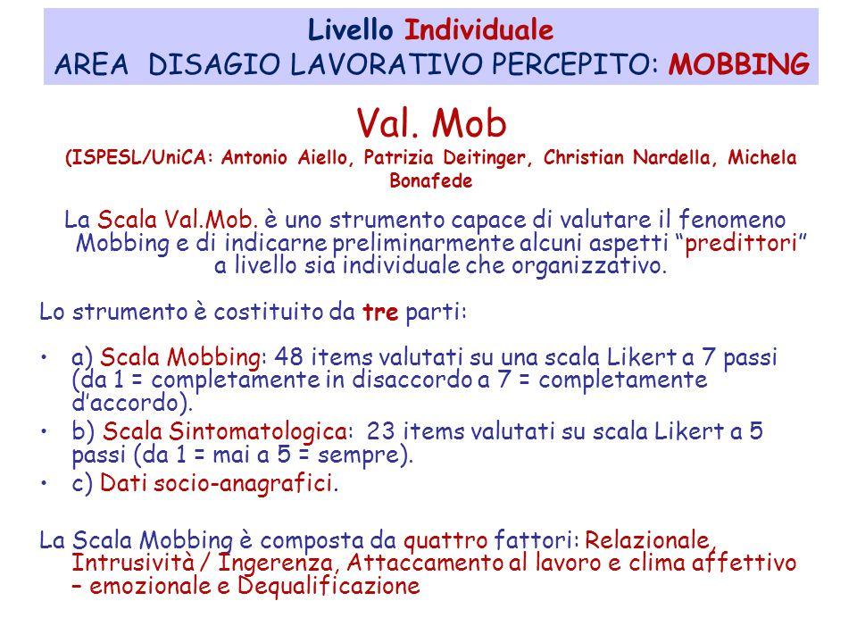 AREA DISAGIO LAVORATIVO PERCEPITO: MOBBING