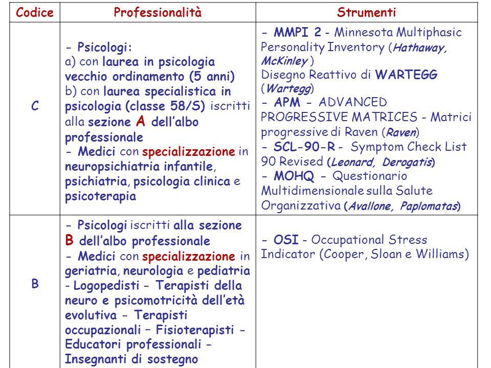 Codice Professionalità. Strumenti. C.
