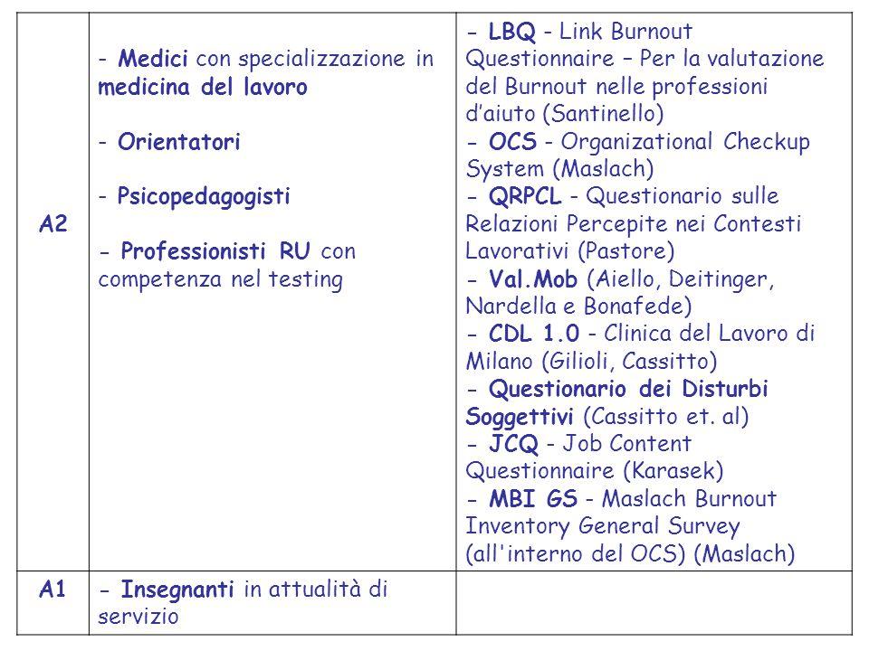 A2 Medici con specializzazione in medicina del lavoro. Orientatori. Psicopedagogisti. - Professionisti RU con competenza nel testing.