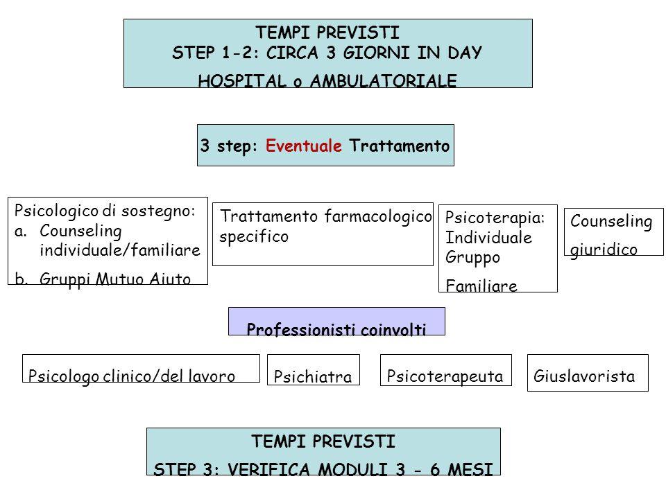 STEP 1-2: CIRCA 3 GIORNI IN DAY HOSPITAL o AMBULATORIALE