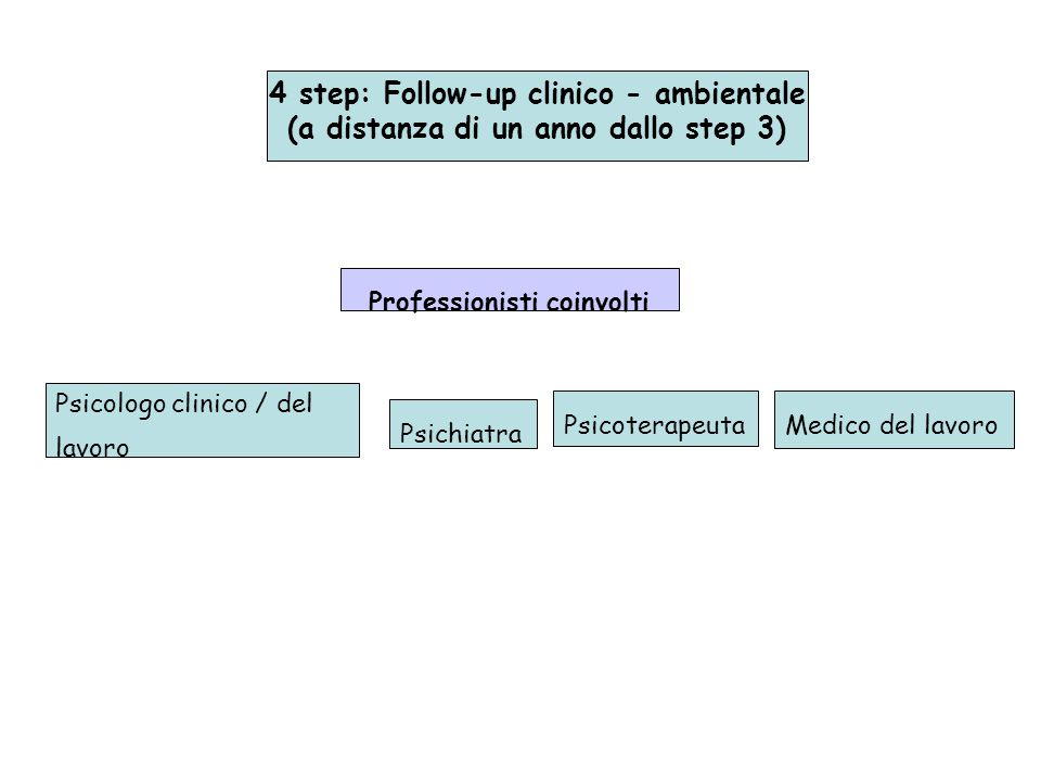 4 step: Follow-up clinico - ambientale
