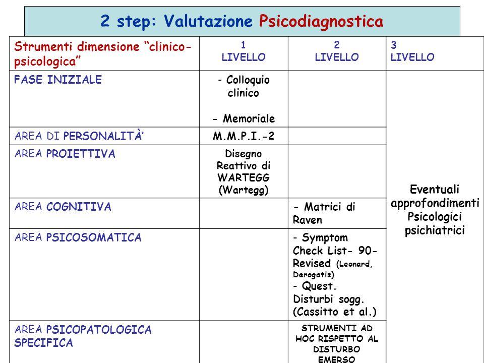 2 step: Valutazione Psicodiagnostica