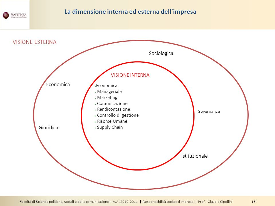 La dimensione interna ed esterna dell'impresa