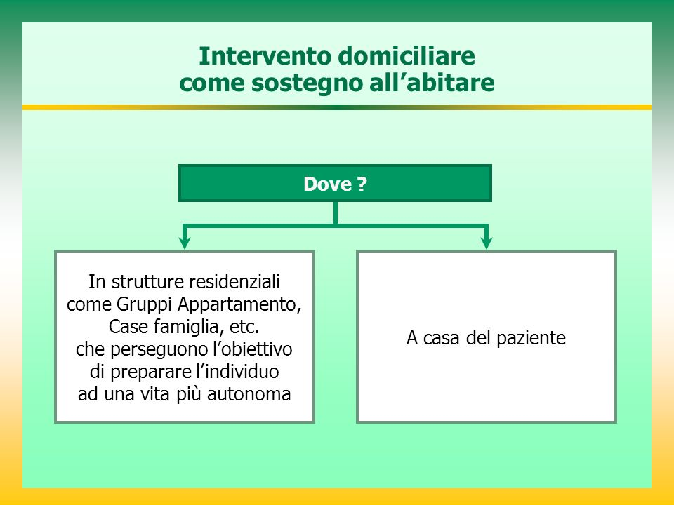 Intervento domiciliare come sostegno all'abitare