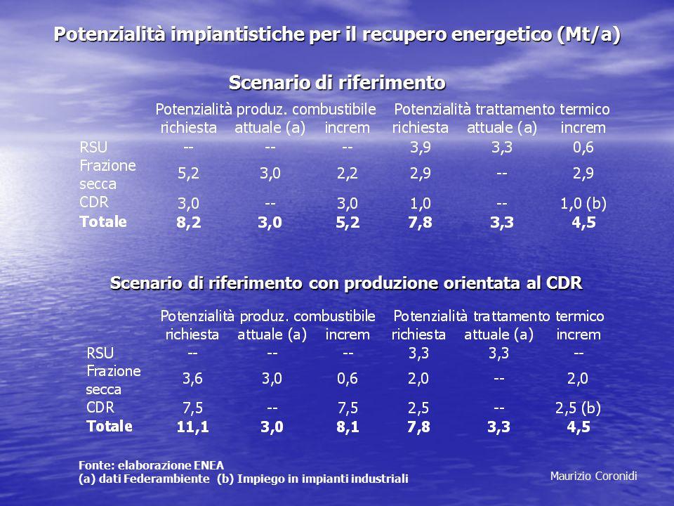 Potenzialità impiantistiche per il recupero energetico (Mt/a) Scenario di riferimento