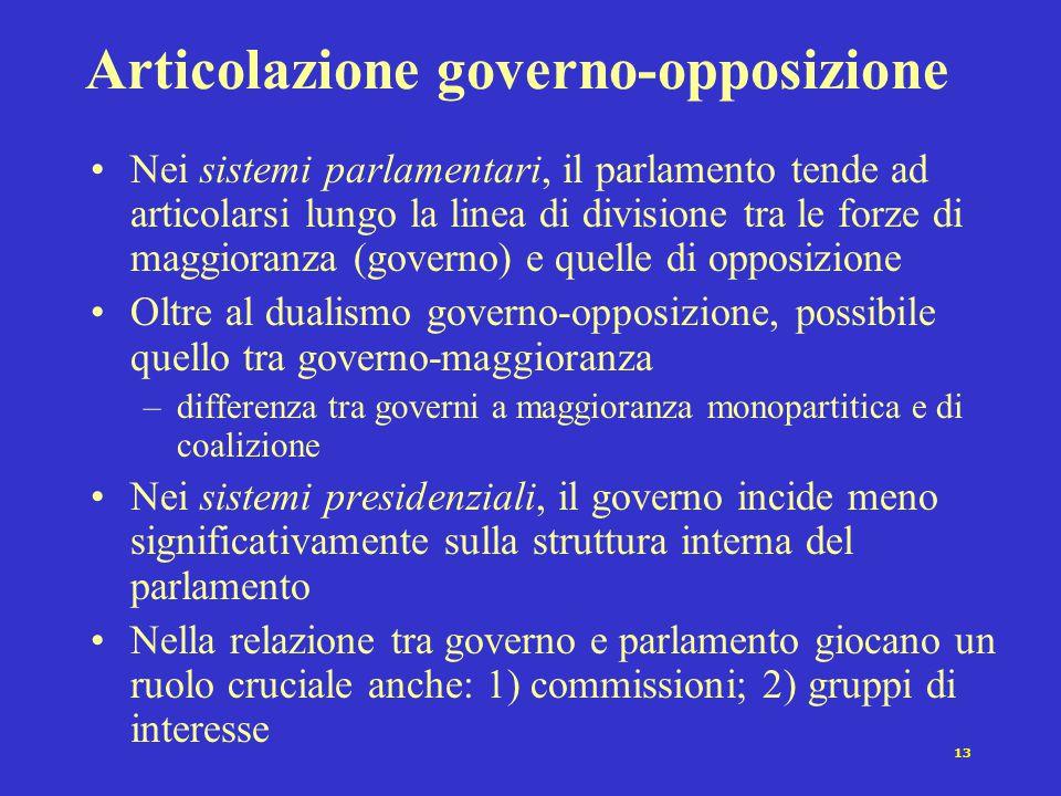 Articolazione governo-opposizione