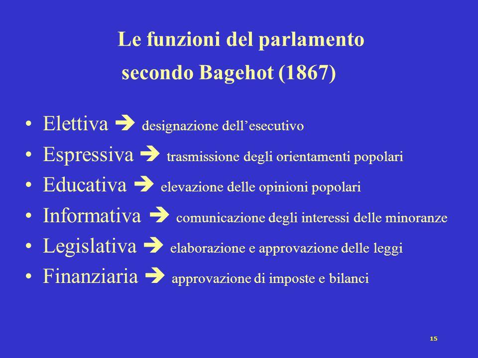Le funzioni del parlamento secondo Bagehot (1867)