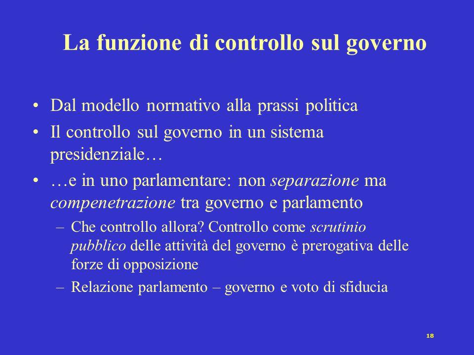 La funzione di controllo sul governo