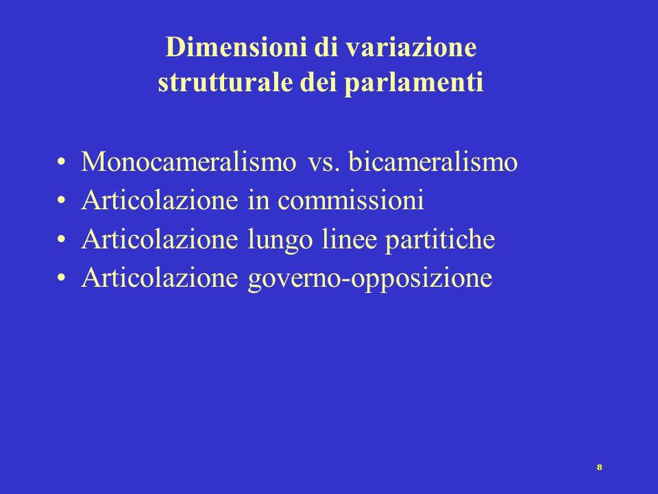 Dimensioni di variazione strutturale dei parlamenti