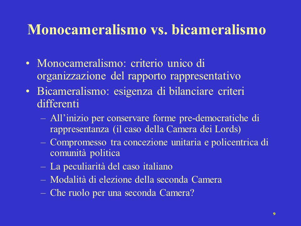 Monocameralismo vs. bicameralismo