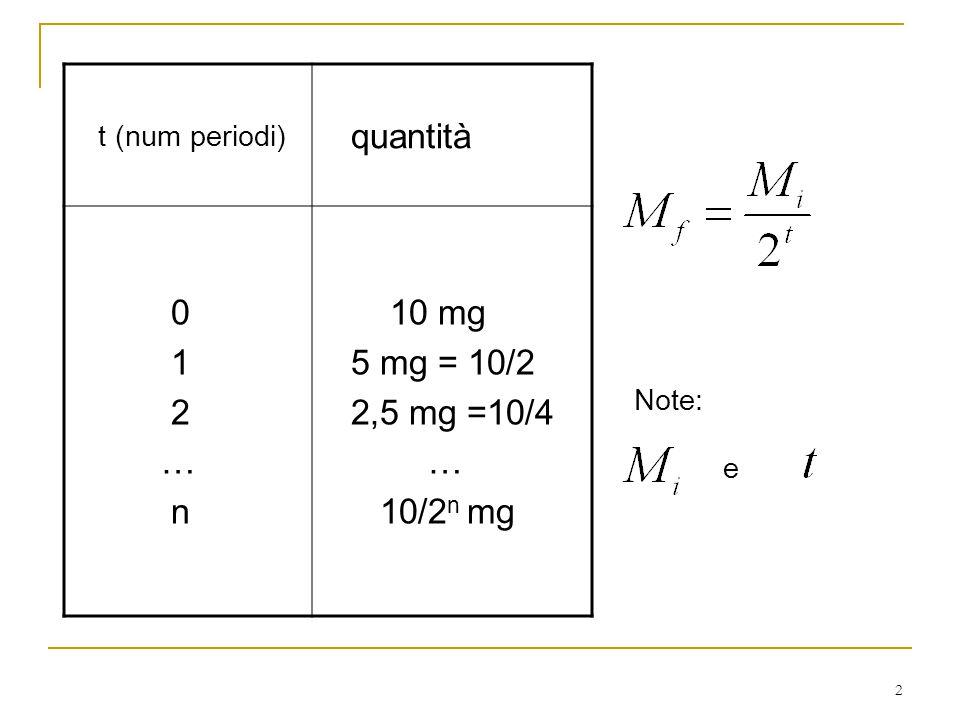 quantità 1 2 … n 10 mg 5 mg = 10/2 2,5 mg =10/4 10/2n mg
