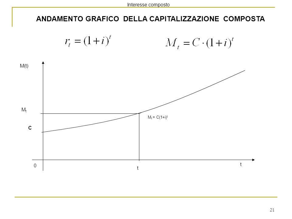 ANDAMENTO GRAFICO DELLA CAPITALIZZAZIONE COMPOSTA