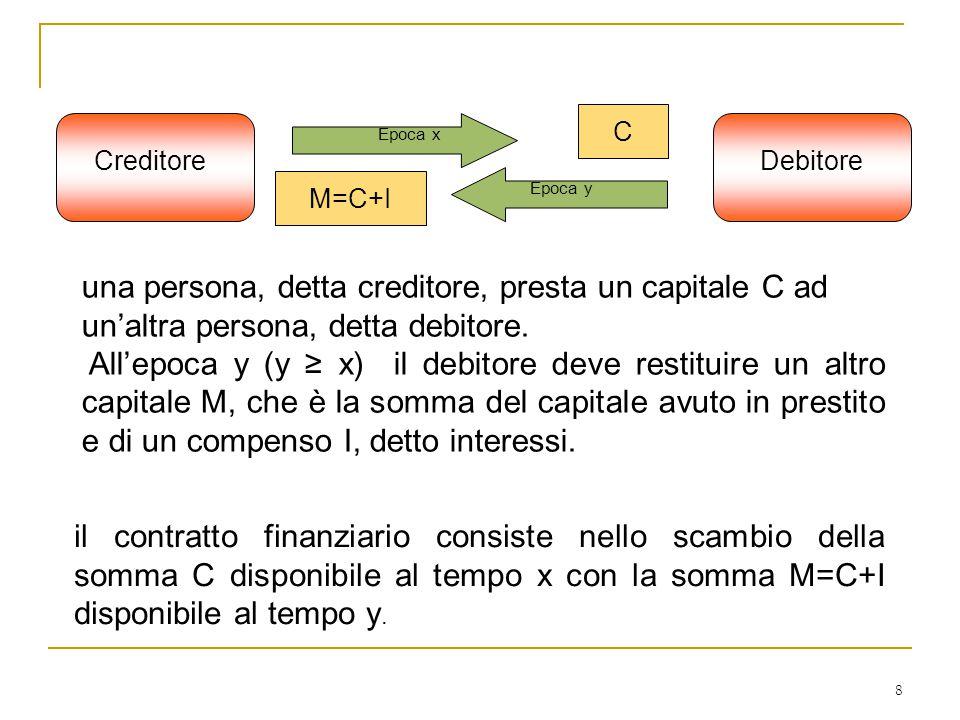 Creditore Debitore. Epoca x. Epoca y. C. M=C+I. una persona, detta creditore, presta un capitale C ad un'altra persona, detta debitore.