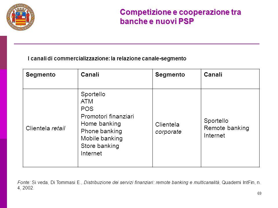 Competizione e cooperazione tra banche e nuovi PSP