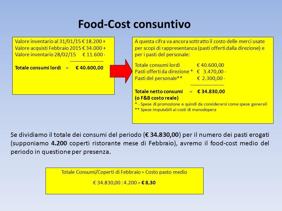 Totale Consumi/Coperti di Febbraio = Costo pasto medio