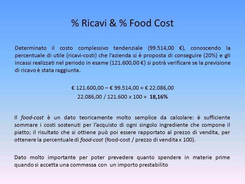% Ricavi & % Food Cost