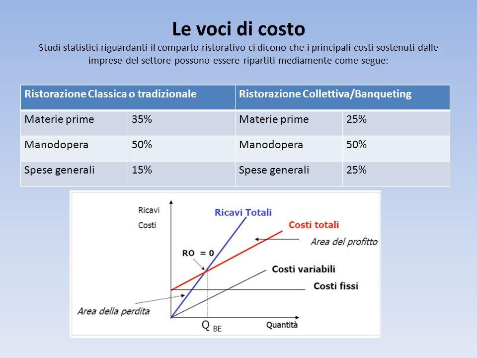 Le voci di costo Studi statistici riguardanti il comparto ristorativo ci dicono che i principali costi sostenuti dalle imprese del settore possono essere ripartiti mediamente come segue: