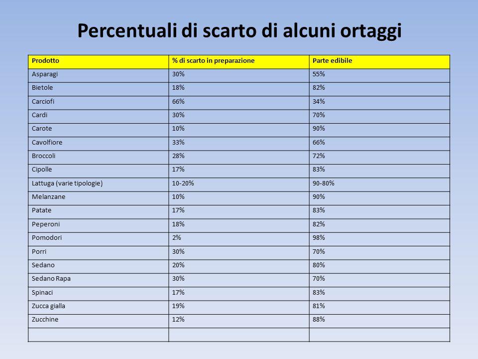 Percentuali di scarto di alcuni ortaggi