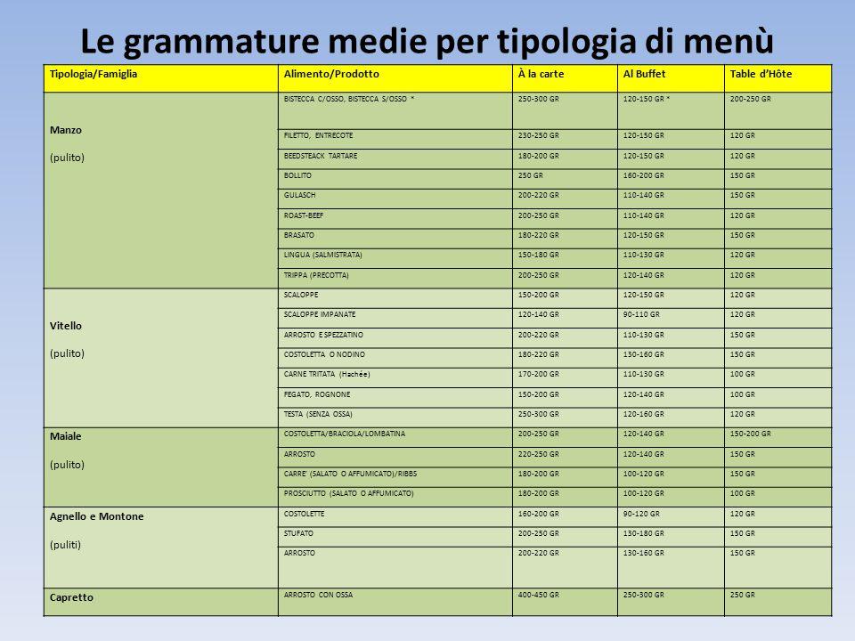 Le grammature medie per tipologia di menù