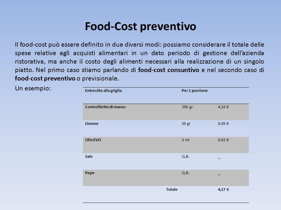 Food-Cost preventivo