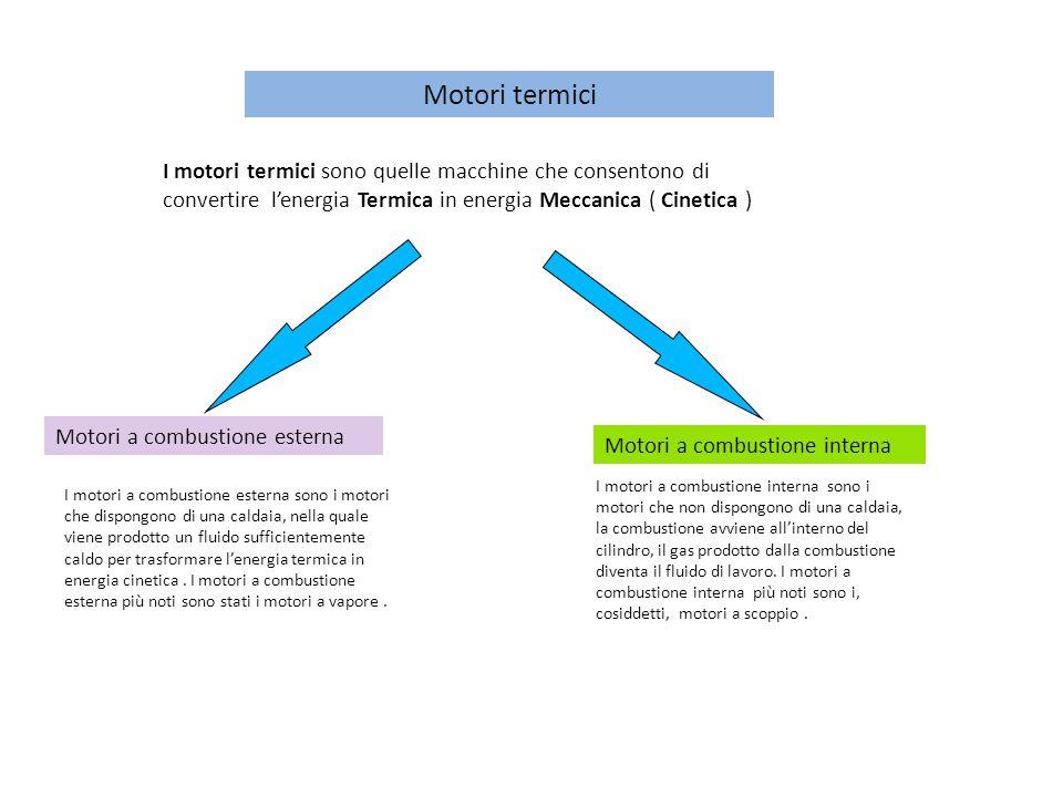 Motori termici I motori termici sono quelle macchine che consentono di convertire l'energia Termica in energia Meccanica ( Cinetica )