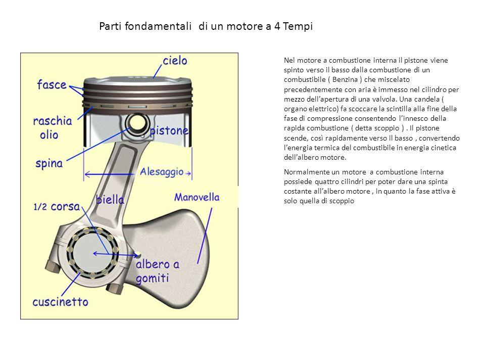 Parti fondamentali di un motore a 4 Tempi