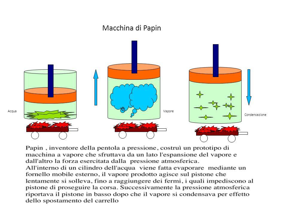 Macchina di Papin Acqua Vapore Condensazione