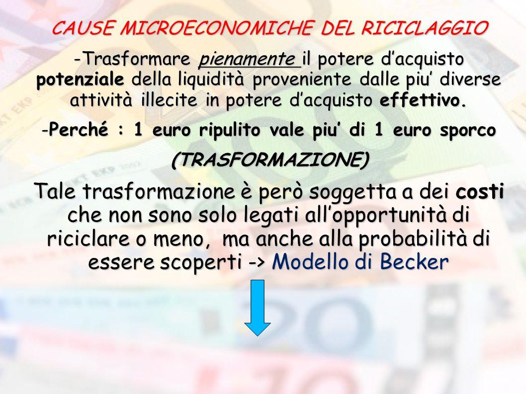 CAUSE MICROECONOMICHE DEL RICICLAGGIO