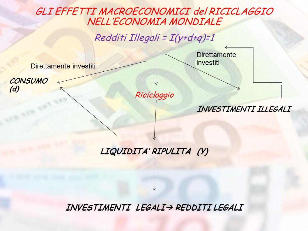 LIQUIDITA' RIPULITA (Y) INVESTIMENTI LEGALI REDDITI LEGALI